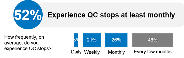Experience QC Stops at least Monthly