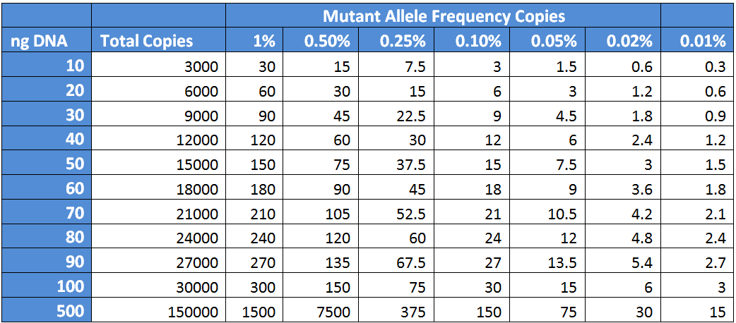Graph 2 - Mutant Allel Frequency Copies.png